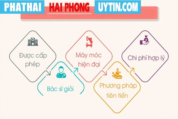 Các yếu tố đánh giá địa chỉ phá thai không đau ở Quảng Yên uy tín
